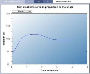 Courbe de l'elasticité d'une peau agée en fonction de l'angle